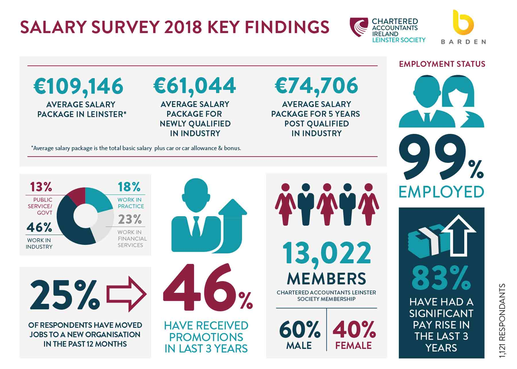 Infographic_leinster_salarysurvey_2018