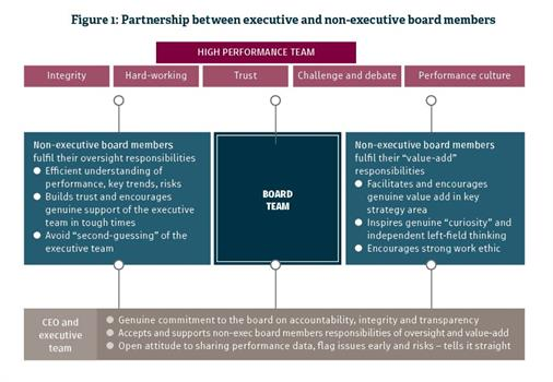 What Are The Key Differences Between An Executive And A Non >> Ceo S Guide To Getting The Best From The Board