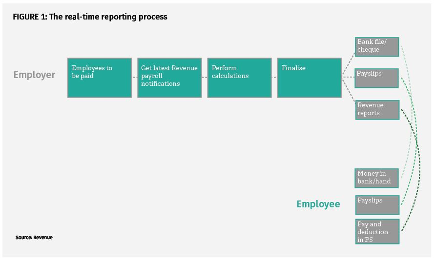 figure1-rela-time-reporting