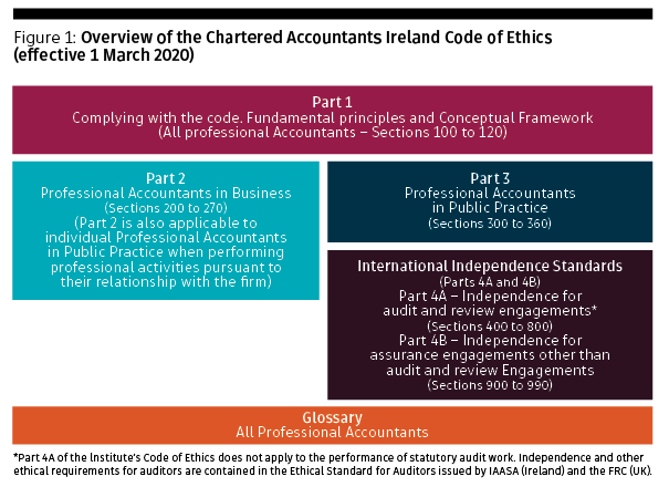 Institute-code-of-ethics-figure-1