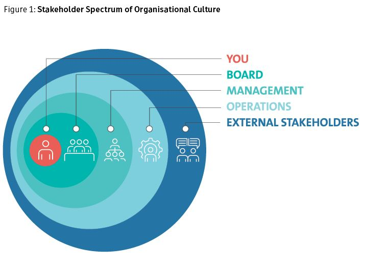 stakeholder-specturum-or-org-culture
