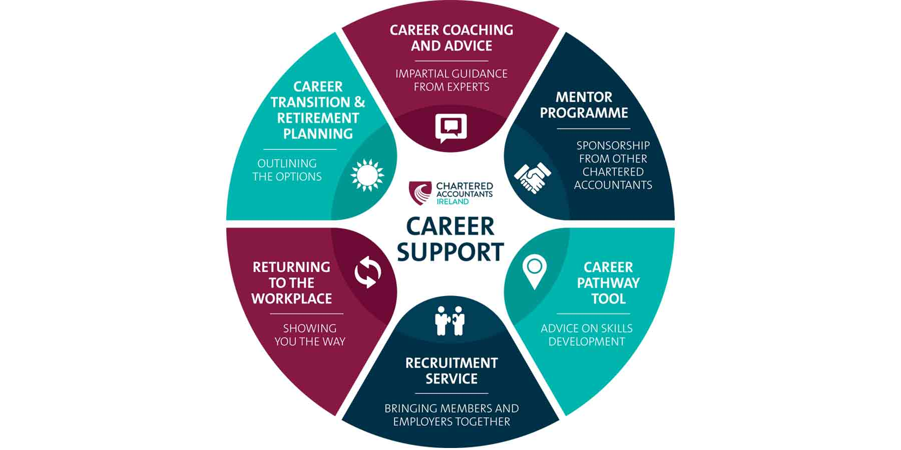Gen. Content - Career support graphic-min